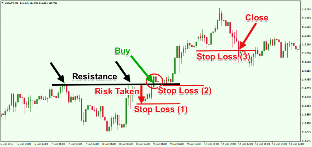 Trading-with-stop-loss